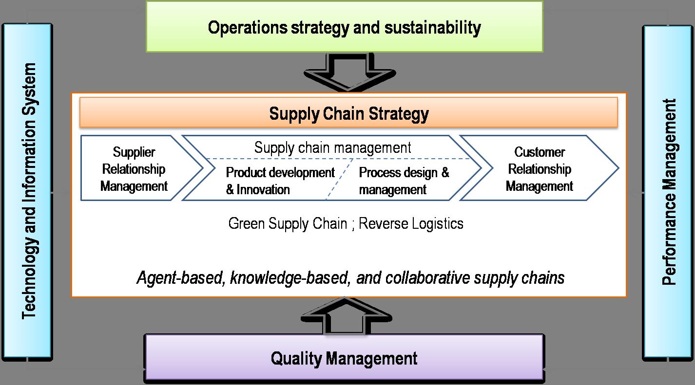 operations strategy of asa