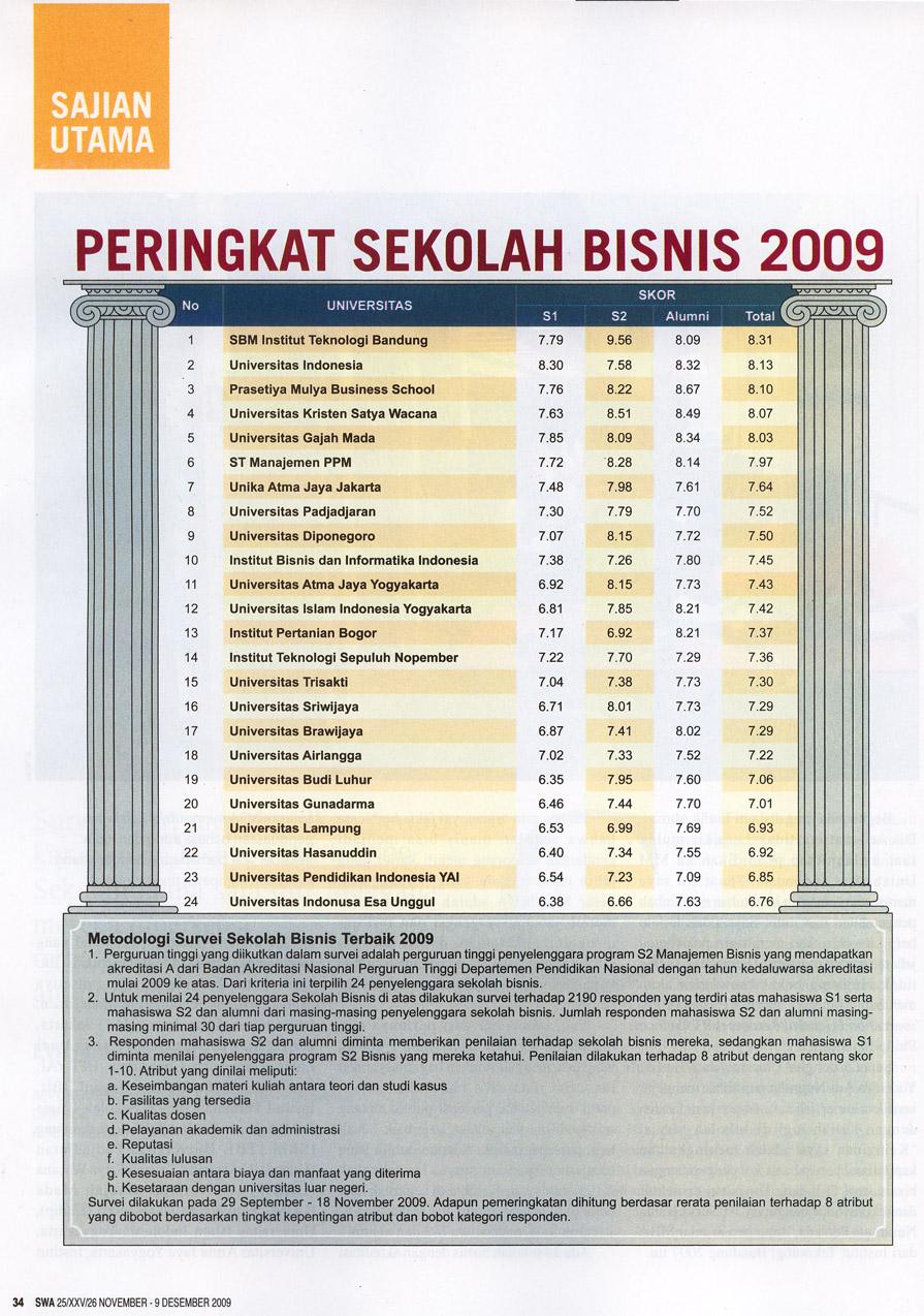 Sbm Itb Indonesia Best B School 2009 Sbm Itb